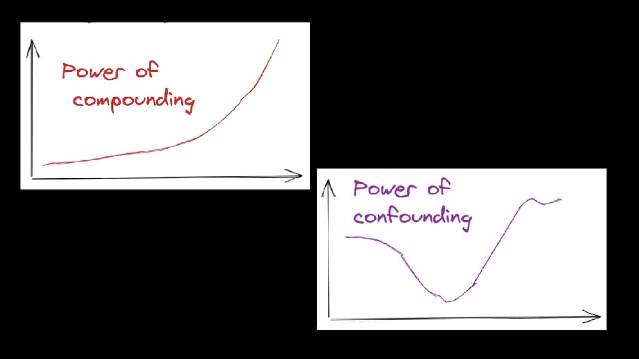 power of compounding vs power of confounding