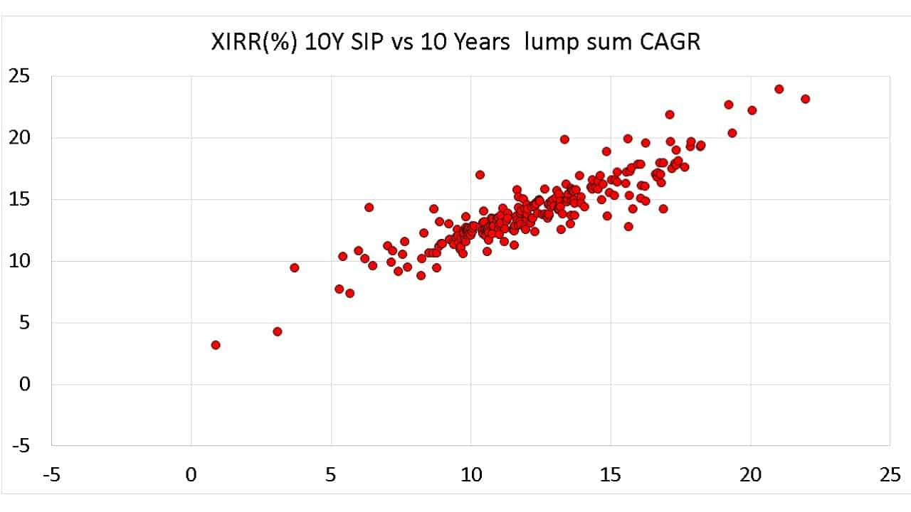 10-year lump sum vs SIP returns comparison of 241 mutual funds