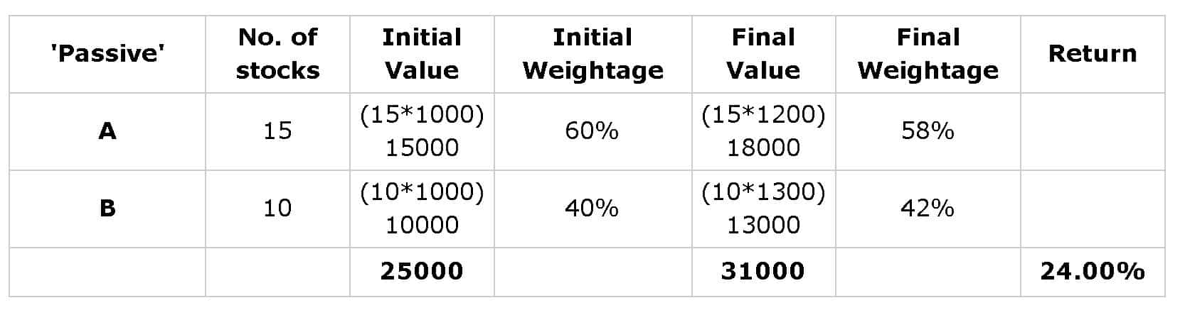 Arithmetic of index investing illustration one