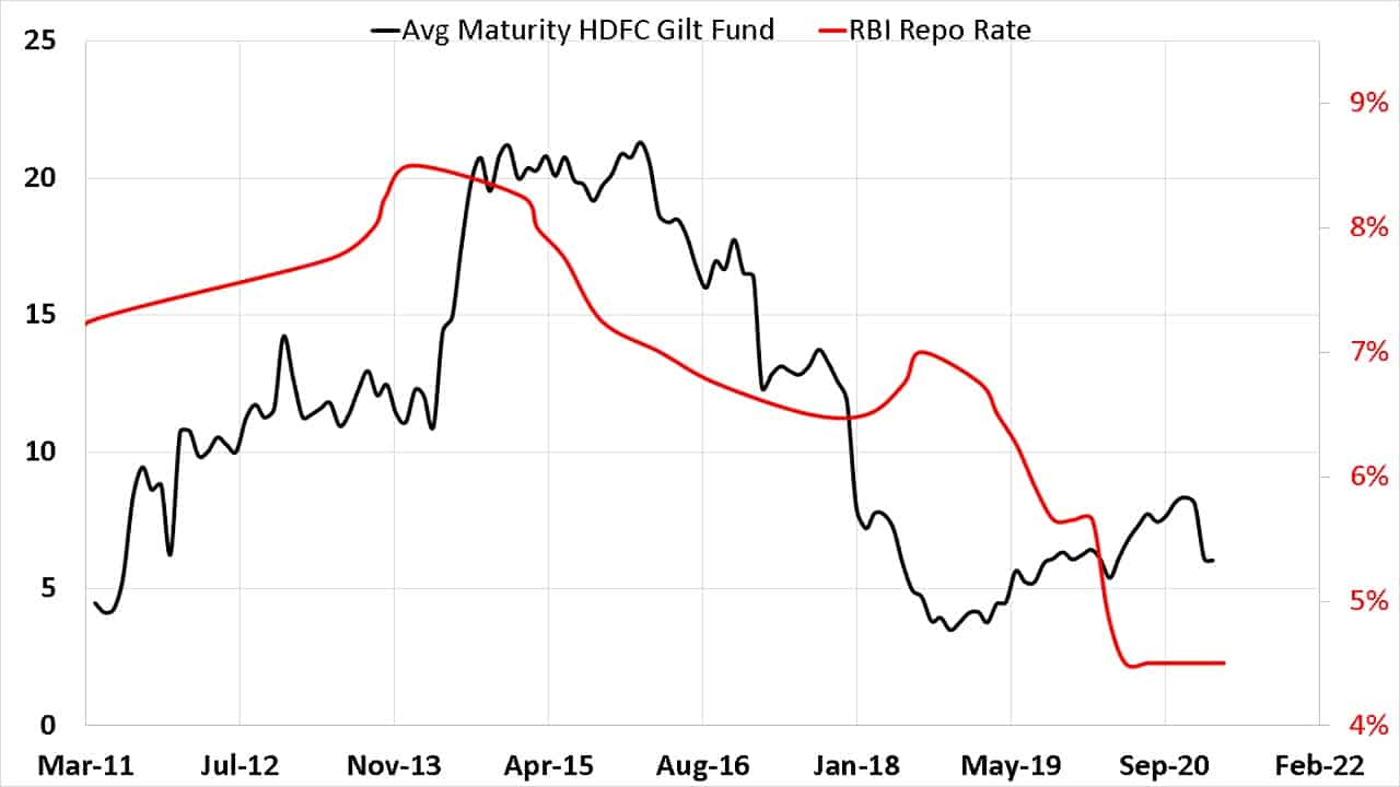 Average portfolio maturity of HDFC Gilt Fund vs RBI Repo Rate from March 2011