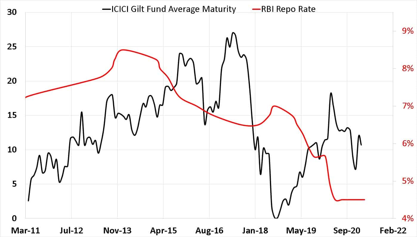 Average portfolio maturity of ICICI Gilt Fund vs RBI Repo Rate from March 2011