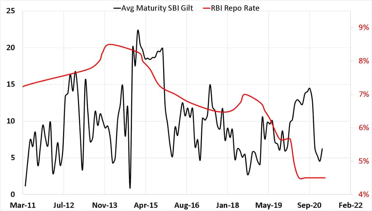 Average portfolio maturity of SBI Gilt Fund vs RBI Repo Rate from March 2011