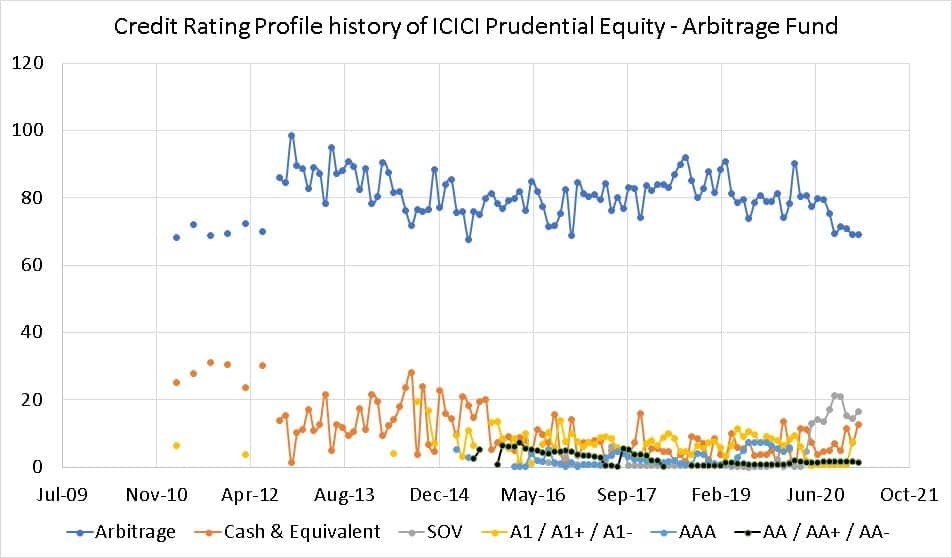 Credit Rating Profile history of ICICI Prudential Equity - Arbitrage Fund