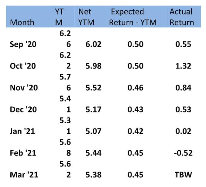 Difference between actual return and expected return minus YTM
