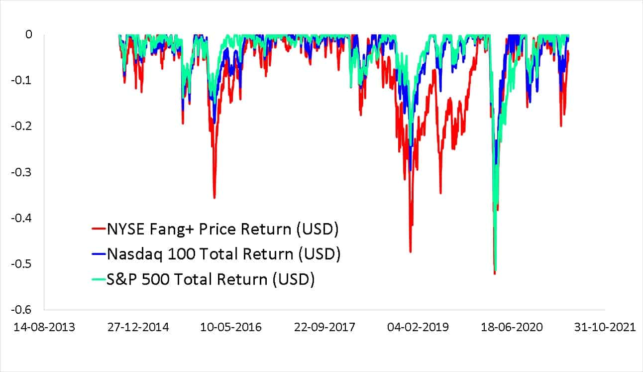 Maximum drawdown of NYSE Fang+ Price Index in USD compared with S and P 500 Total Return Index in USD and NASDAQ 100 Total Return Index in USD