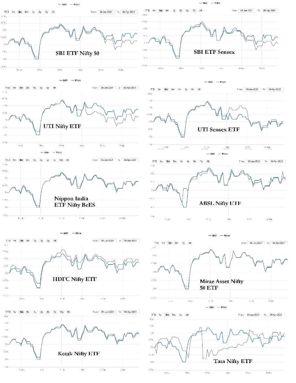 Price NAV deviations of a few Nifty and Sensex ETFs over the last three months
