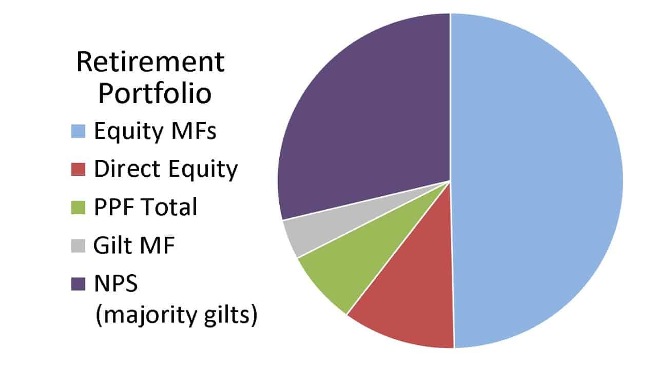Retirement Portfolio pie chart showing asset allocation