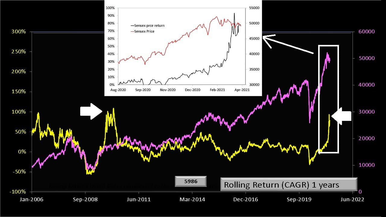 Sensex market momentum measured with one year rolling Sensex price returns
