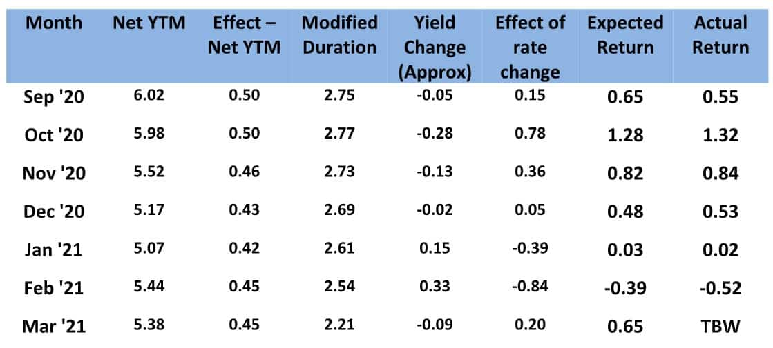 Table explaining yield changes in a debt fund due to duration risk