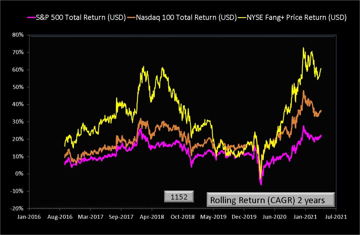 Two year rolling returns of NYSE Fang+ Price Index in USD compared with S and P 500 Total Return Index in USD and NASDAQ 100 Total Return Index in USD