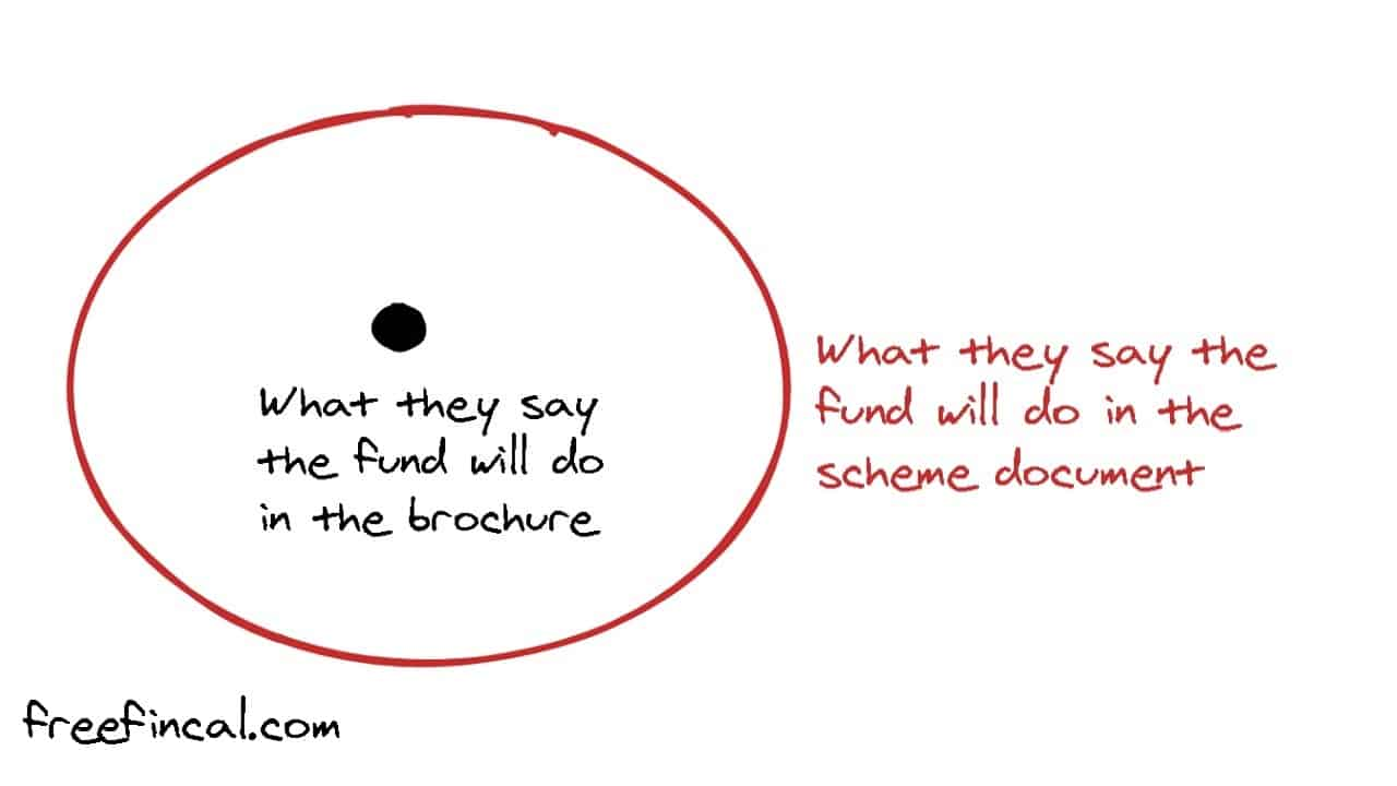 Cartoon depicting What they say the fund will do in the brochure vs what they say the fund will do in the scheme document