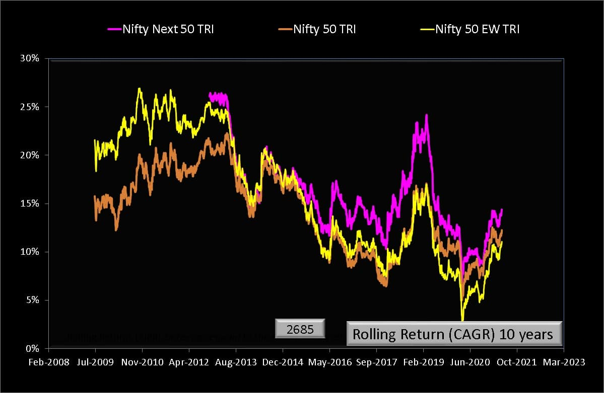 10 year rolling returns of Nifty 50 Equal Weight Total Return Index compared with Nifty 50 Total Return Index and Nifty Next 50 Total Return Index