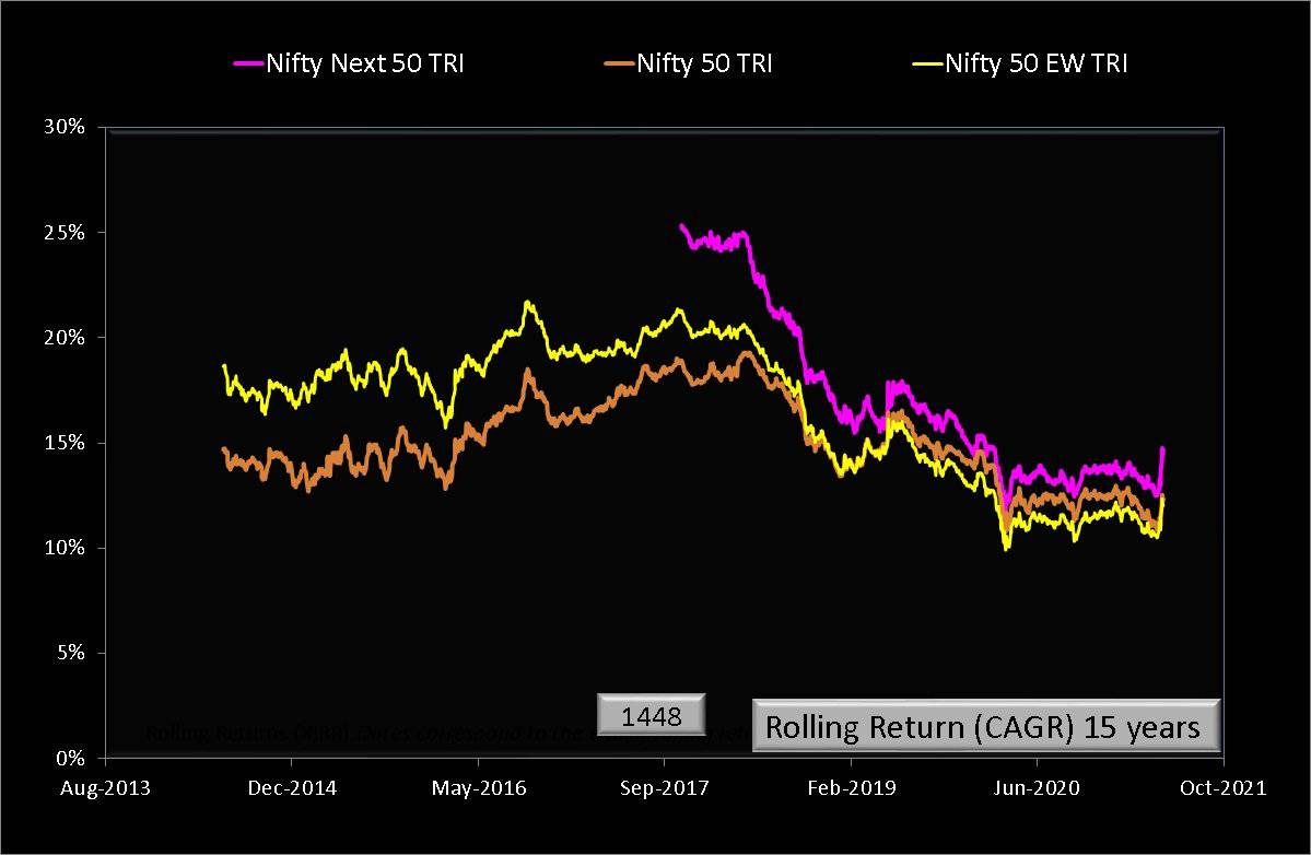 15 year rolling returns of Nifty 50 Equal Weight Total Return Index compared with Nifty 50 Total Return Index and Nifty Next 50 Total Return Index