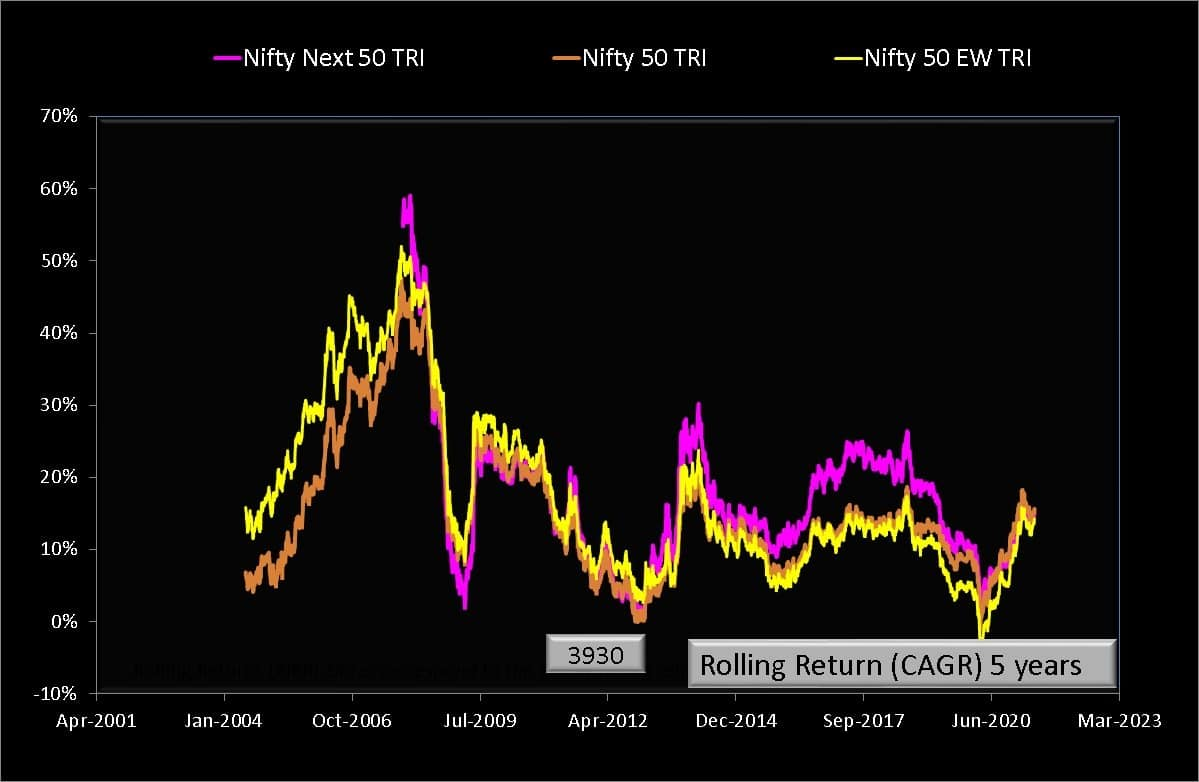 5 year rolling returns of Nifty 50 Equal Weight Total Return Index compared with Nifty 50 Total Return Index and Nifty Next 50 Total Return Index