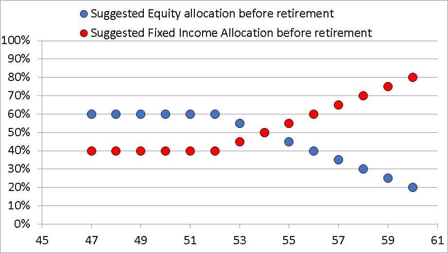 Asset allocation for a 46 year old suggested by the freefincal robo advisory template