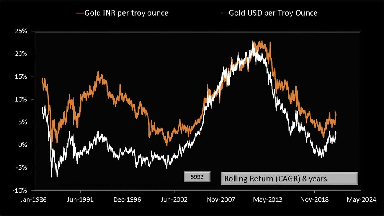 Eight year rolling returns of Gold per troy ounce in USD and INR from Jan 1979 to May 2021
