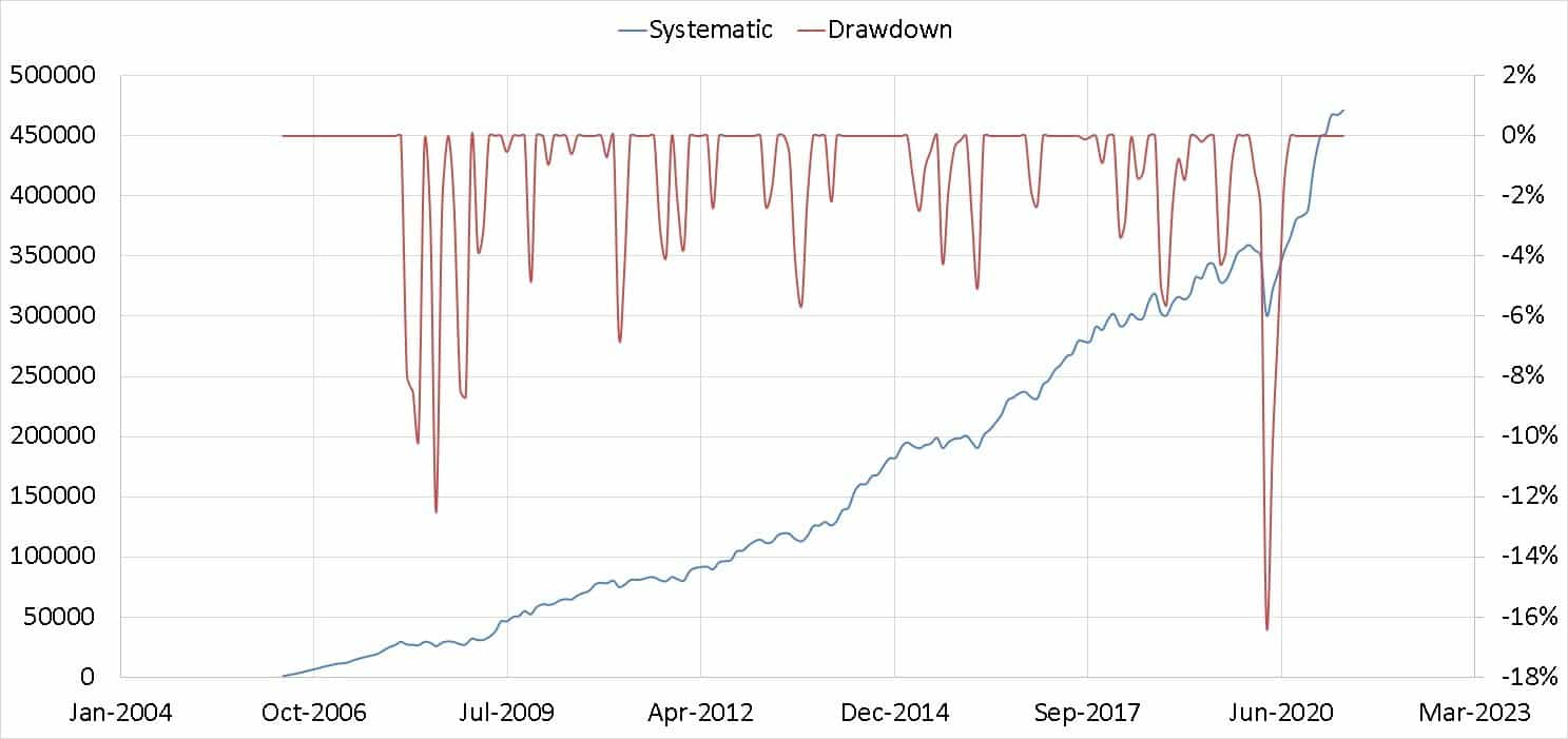 Growth of the portfolio over 15 years with drawdown shown in the right vertical axis