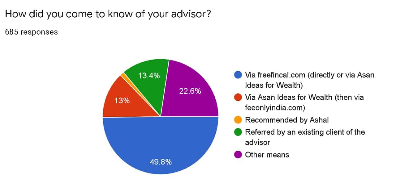 How did you come to know of your advisor