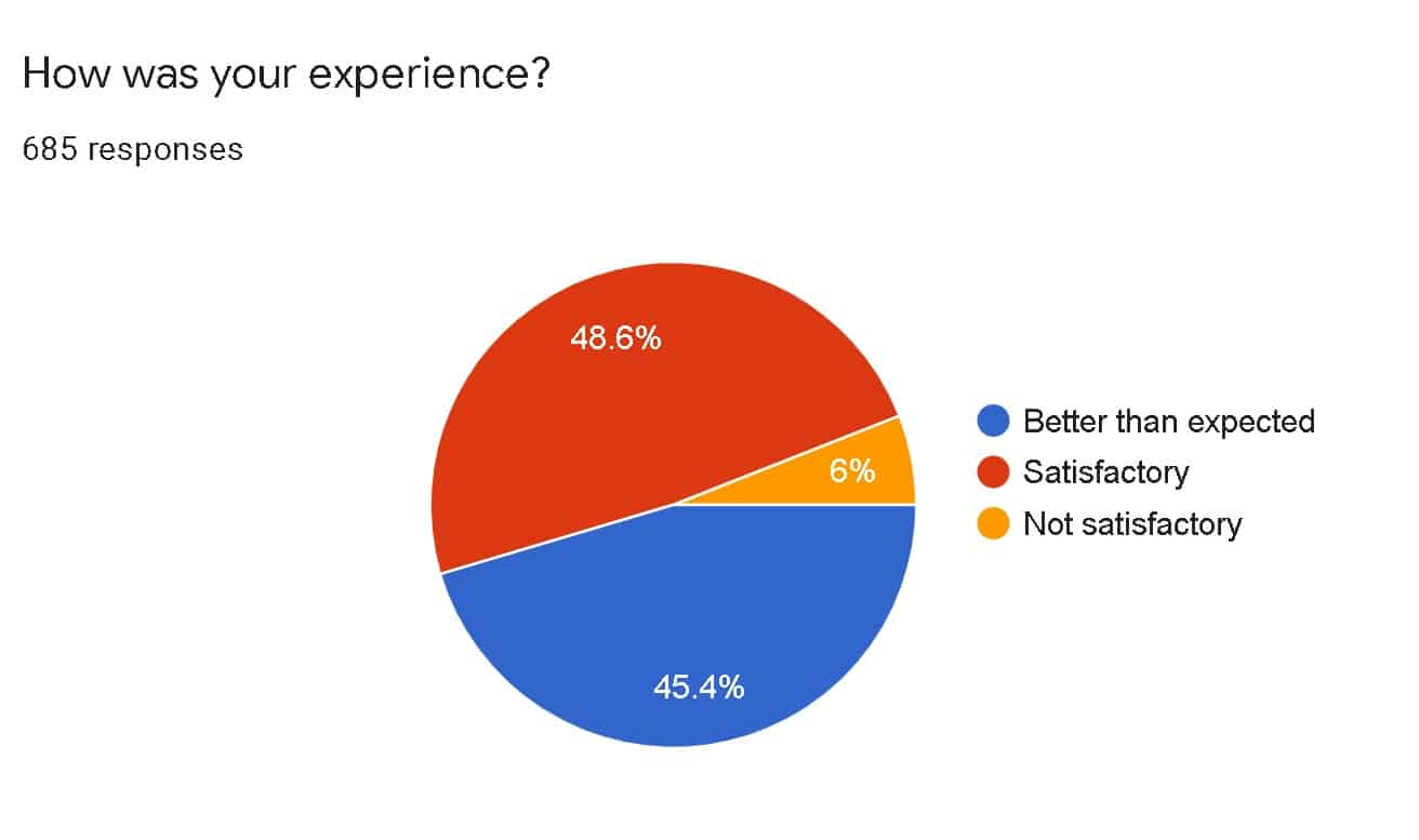 How was your experience (survey results 2021)