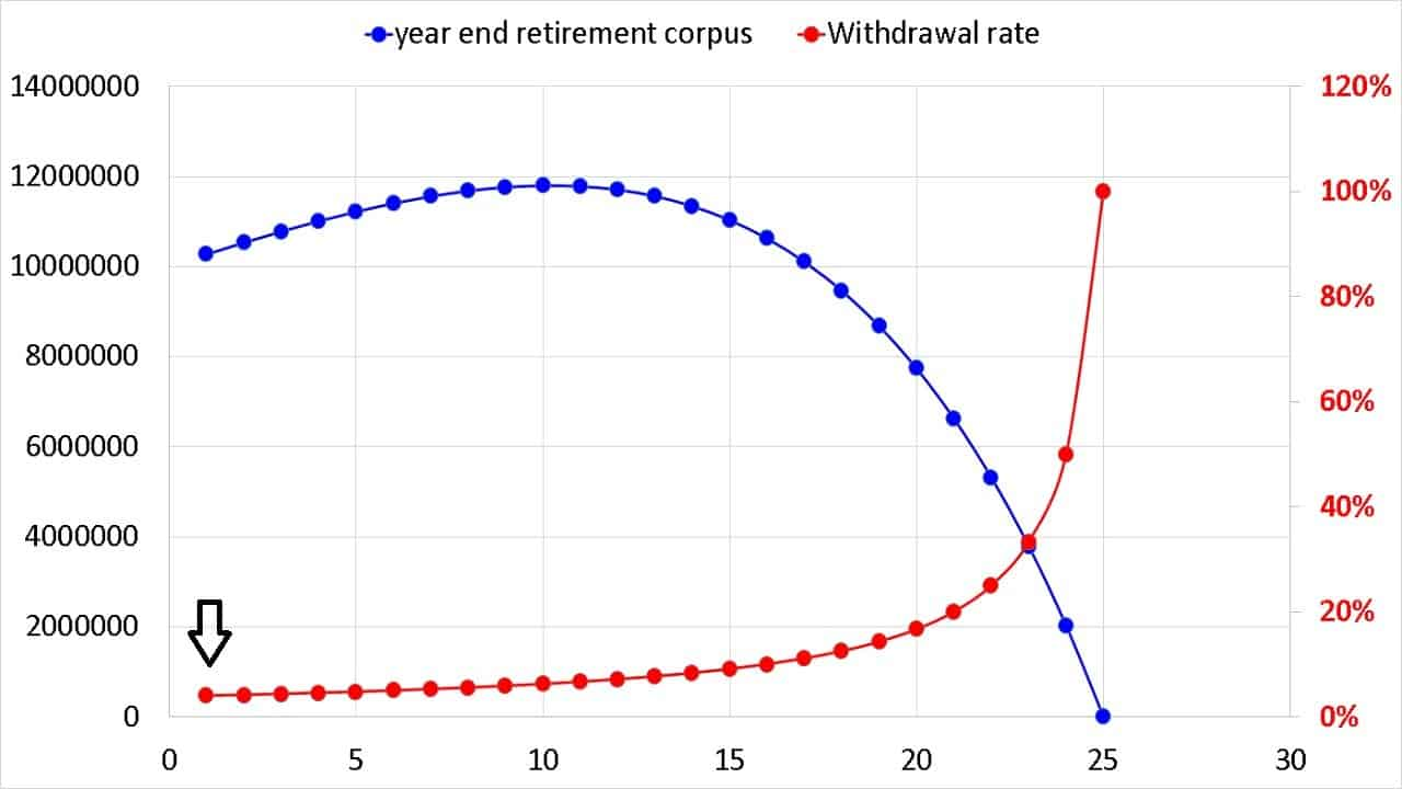 How year end retirement corpus and safe withdrawal rate vary over 25 years in retirement. The 4% initial safe withdrawal rate is denoted by the arrow.
