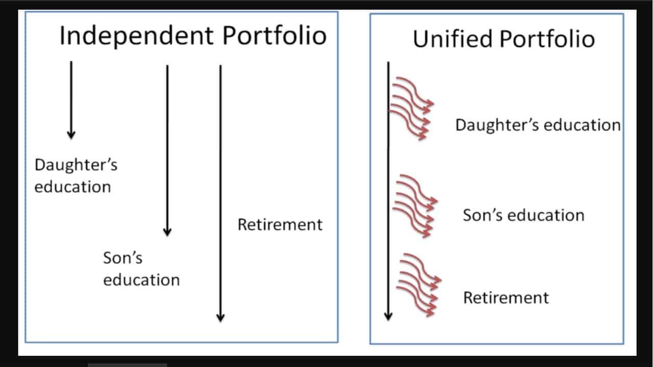 Independent portfolio vs unified portfolio approaches