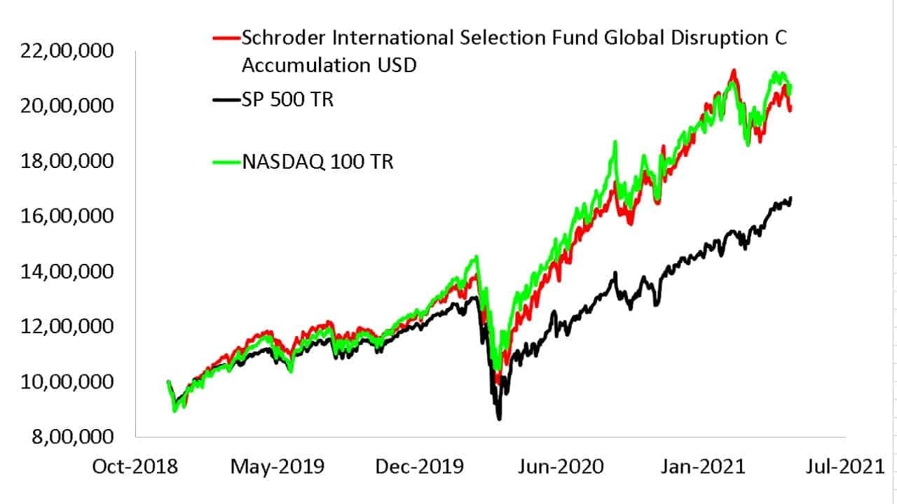 NAV evolution of Schroder International Selection Fund Global Disruption C Accumulation USD compared with S and P 500 TR and Nasdaq 100 TR