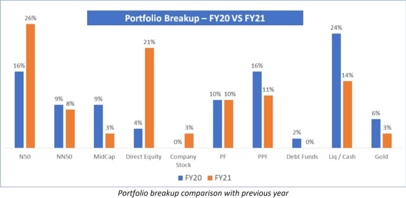 Portfolio breakup comparison with previous year