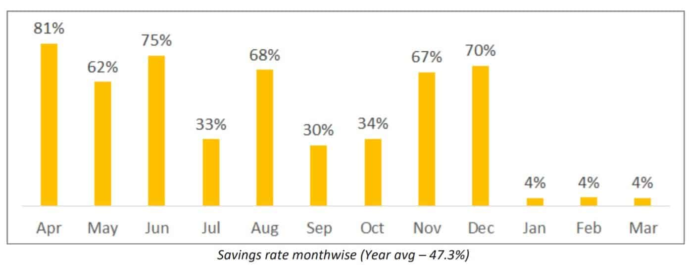 Savings rate month wise