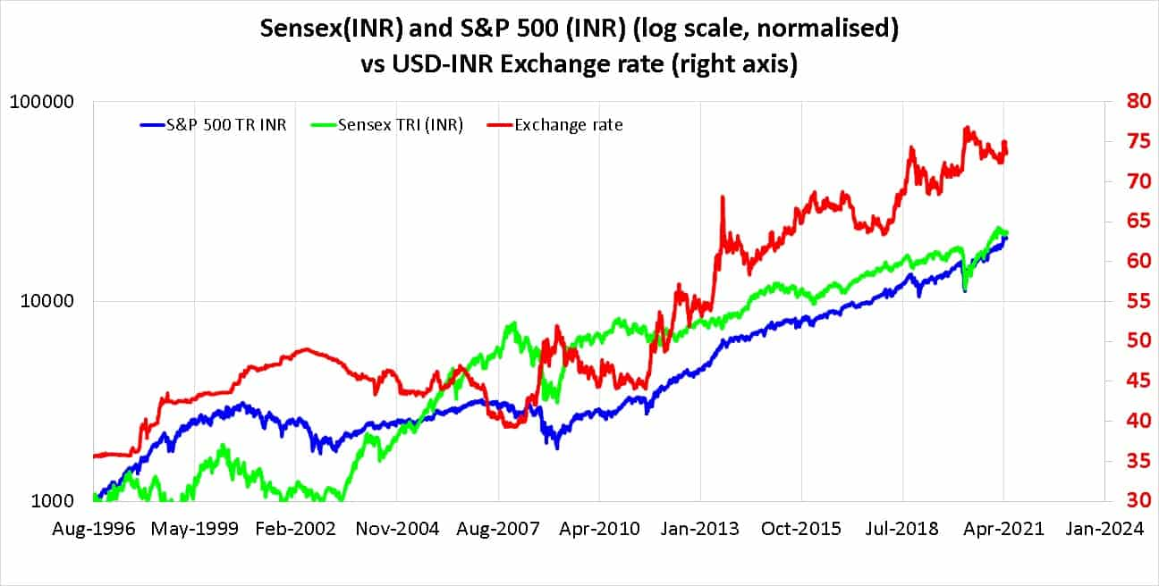 Sensex(INR) and S&P 500 (INR) (log scale, normalised) vs USD-INR Exchange rate (right axis)