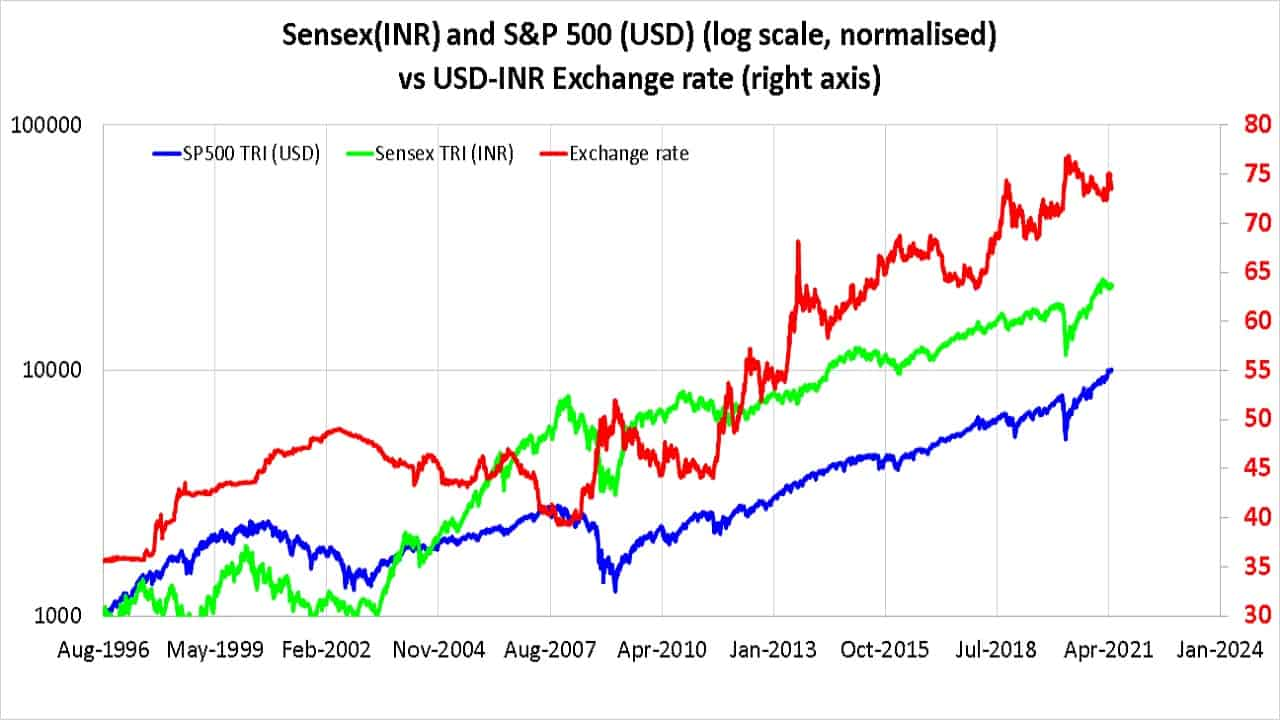 Sensex(INR) and S&P 500 (USD) (log scale, normalised) vs USD-INR Exchange rate (right axis)