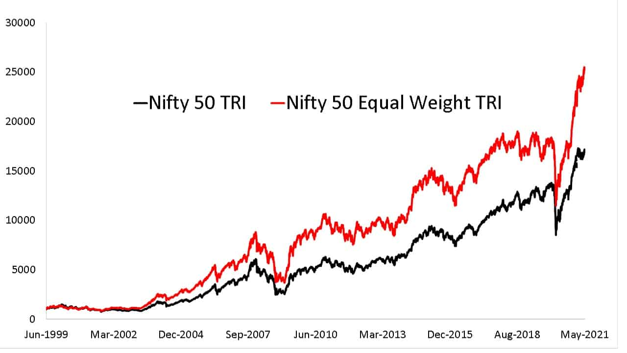 Since inception evolution of Nifty 50 Equal Weight Total Return Index compared with Nifty 50 Total Return Index