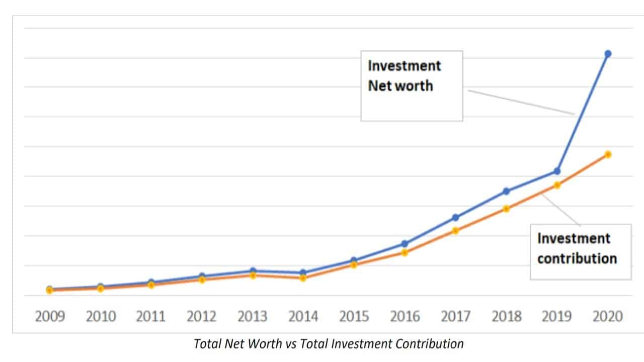 Total Net Worth vs Total Investment Contribution