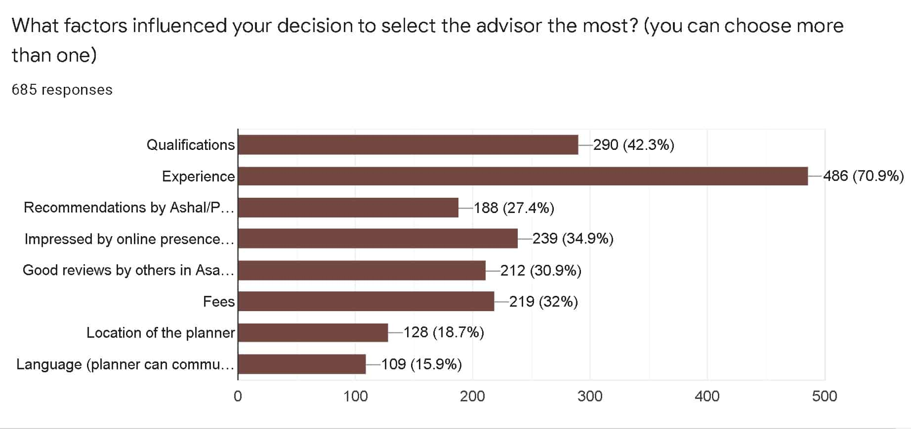What factors influenced your decision to select the advisor the most
