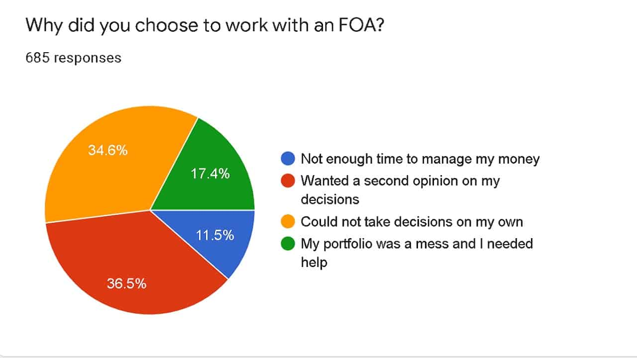 Why did you choose to work with an FOA (Survey results 2021)