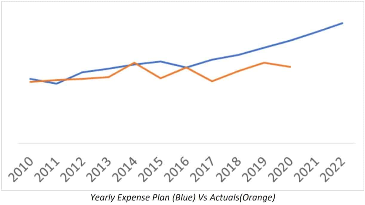 Yearly Expense Plan (Blue) Vs Actuals(Orange)