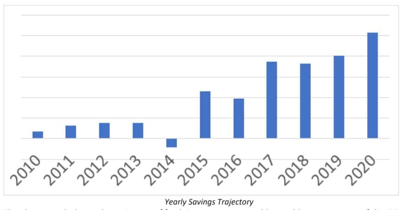 Yearly Savings Trajectory