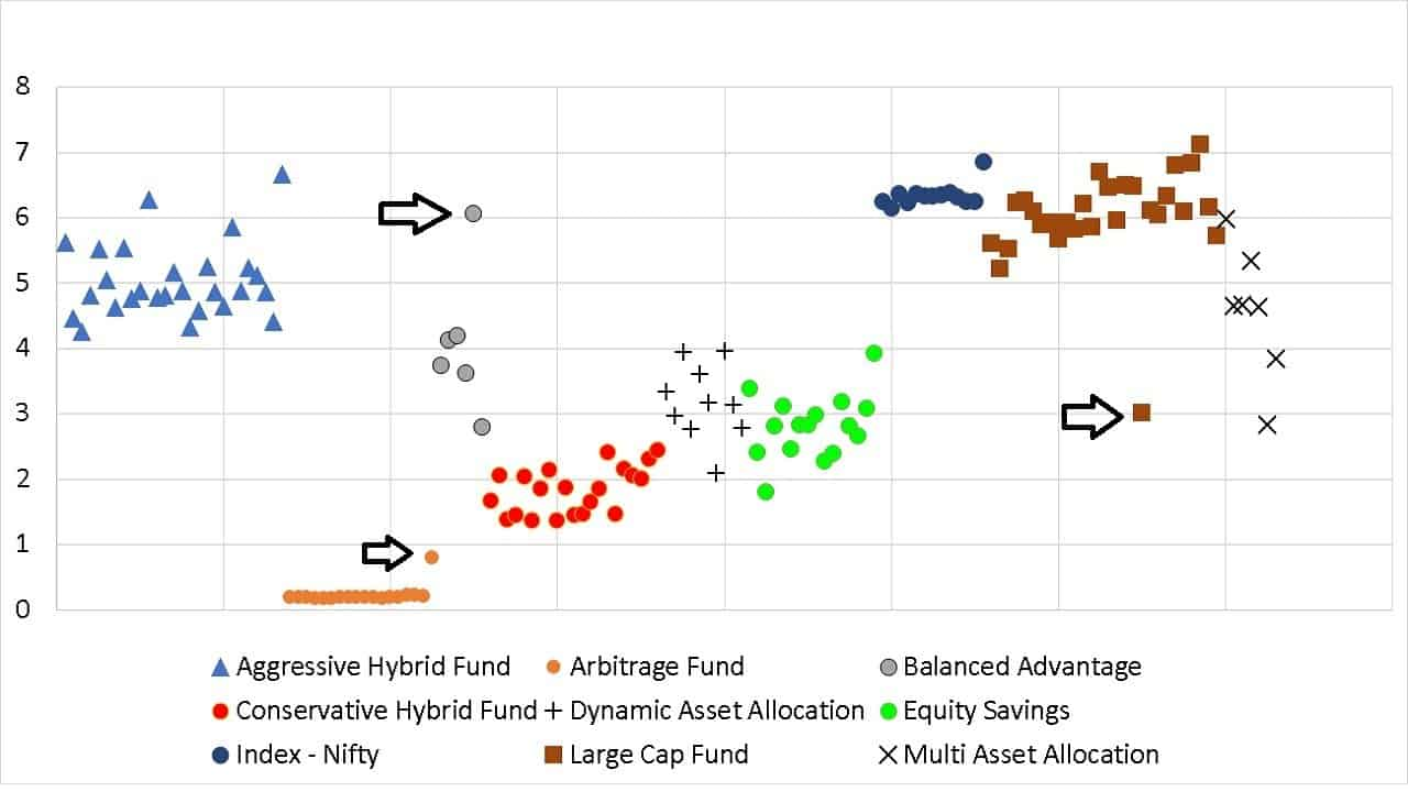 standard deviation over the last three years of aggressive hybrid funds compared with Nifty index funds and active large cap funds
