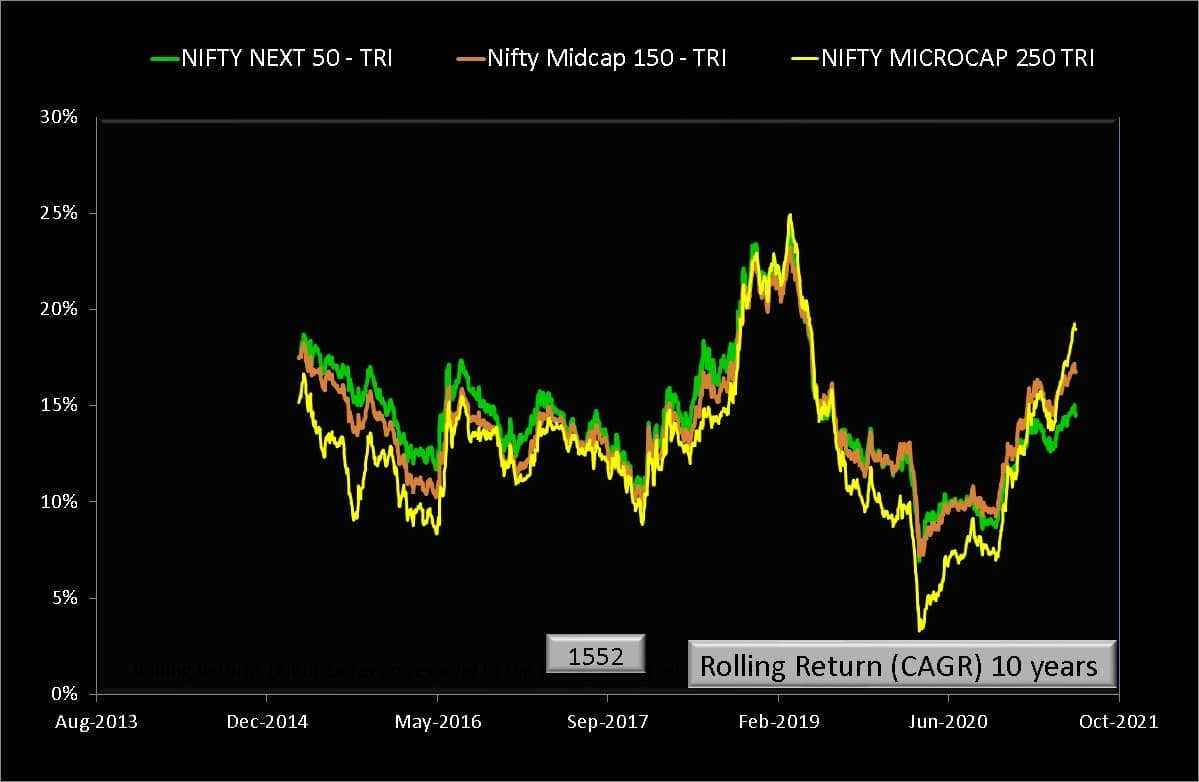 10 year rolling returns of Nifty Microcap 250 Total Return Index versus Nifty Midcap 150 TRI and Nifty Next 50 TRI