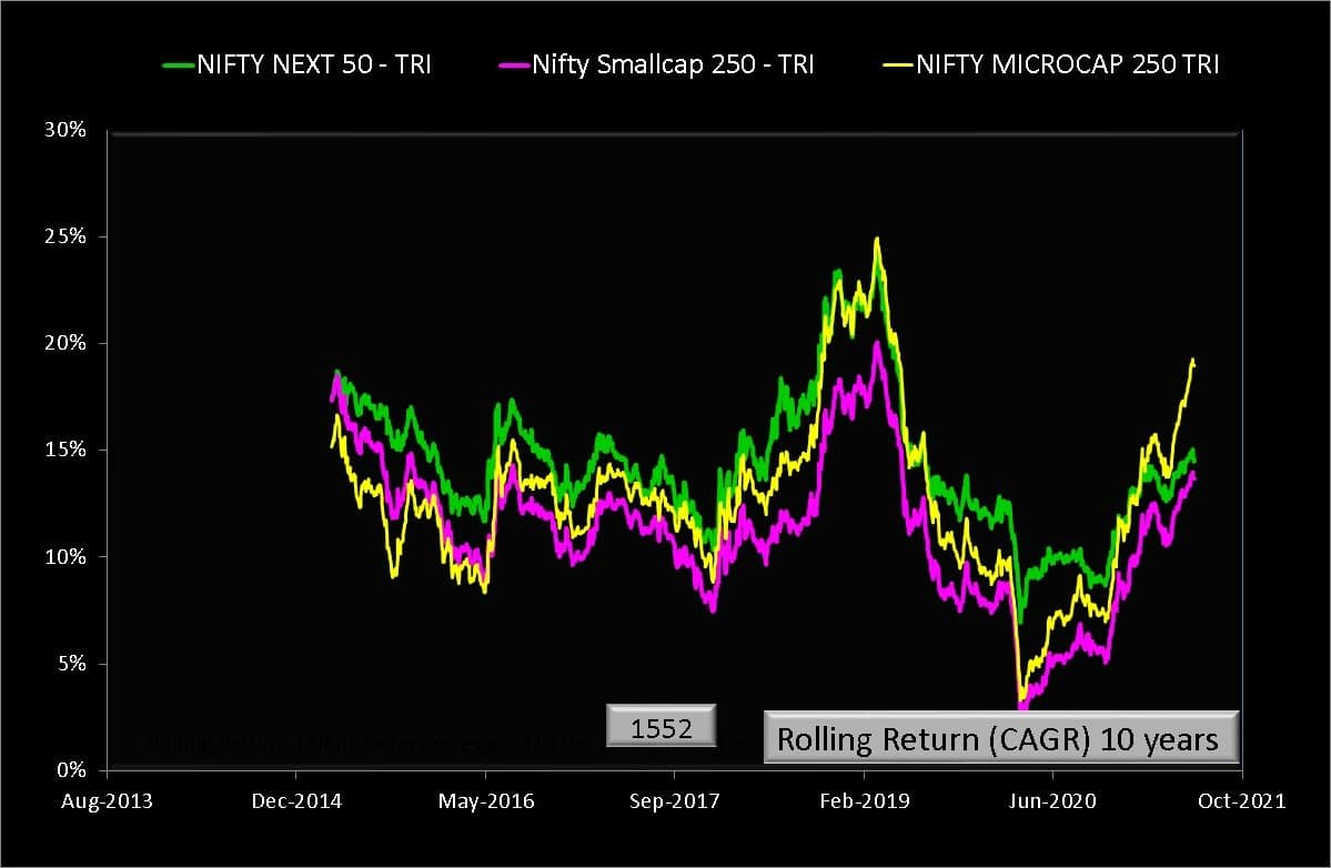 10 year rolling returns of Nifty Microcap 250 Total Return Index versus Nifty Smallcap 150 TRI and Nifty Next 50 TRI