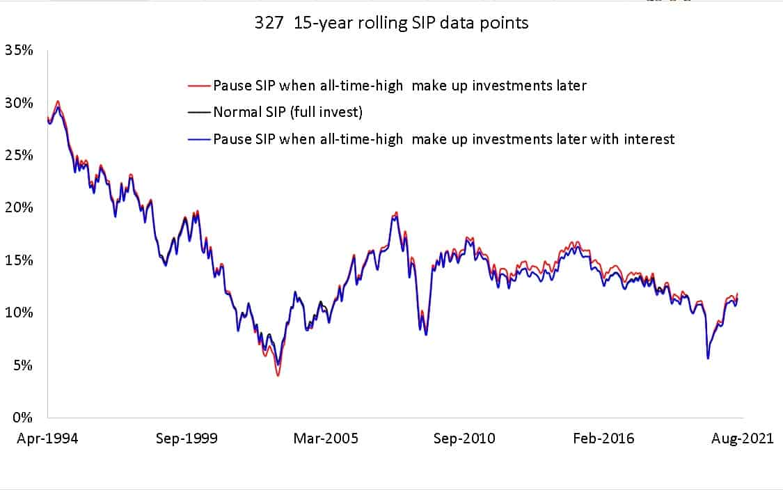 327 15-year rolling SIP data points for pausing SIPs when it is an all time high and two different pause SIP data