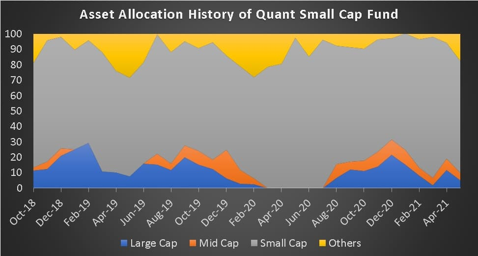 Asset Allocation History of Quant Small Cap Fund