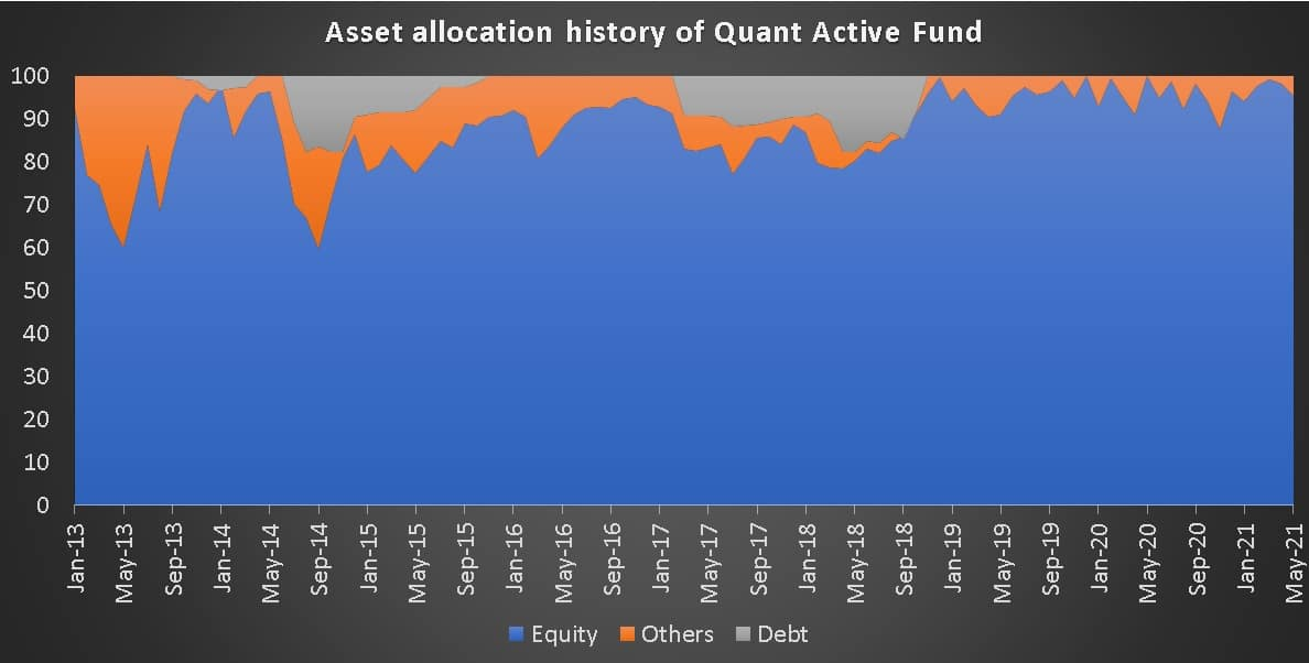 Asset allocation history of Quant Active Fund