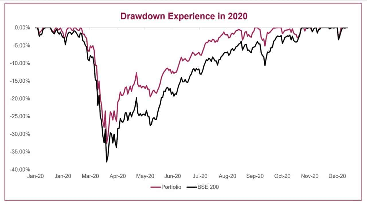 Back tested draw down of the model used by Axis Quant Fund