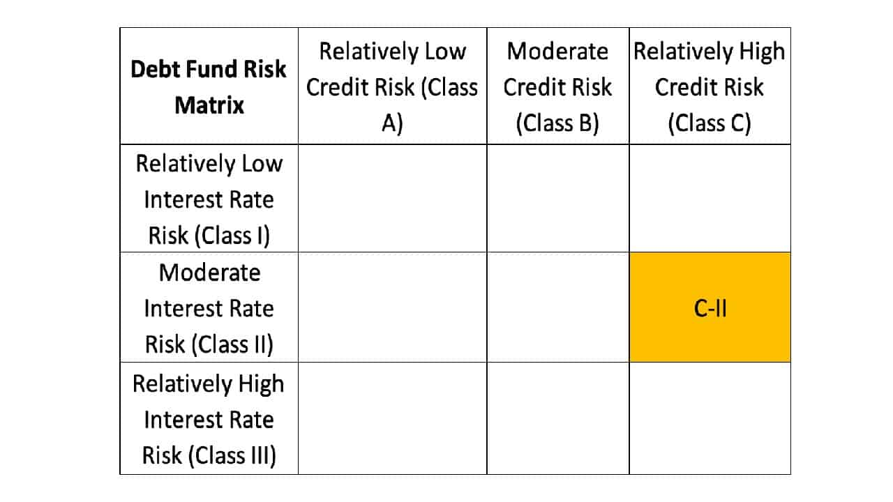 Debt Fund Risk Matrix Proposed by SEBI