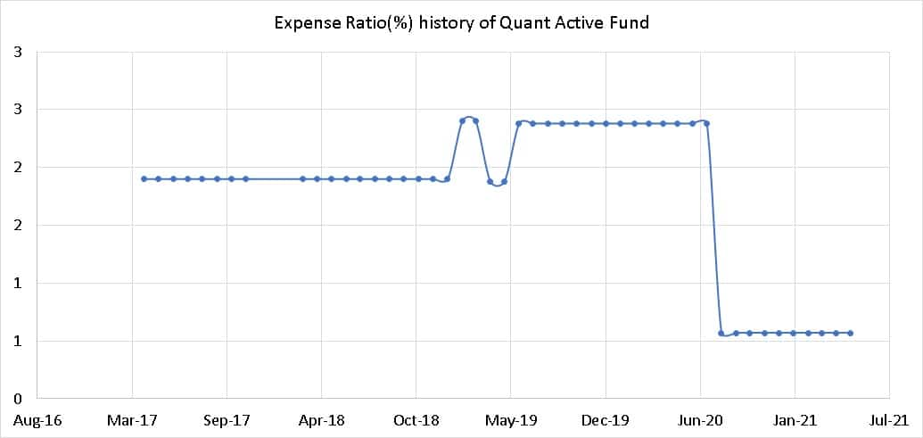 Expense Ratio history of Quant Active Fund