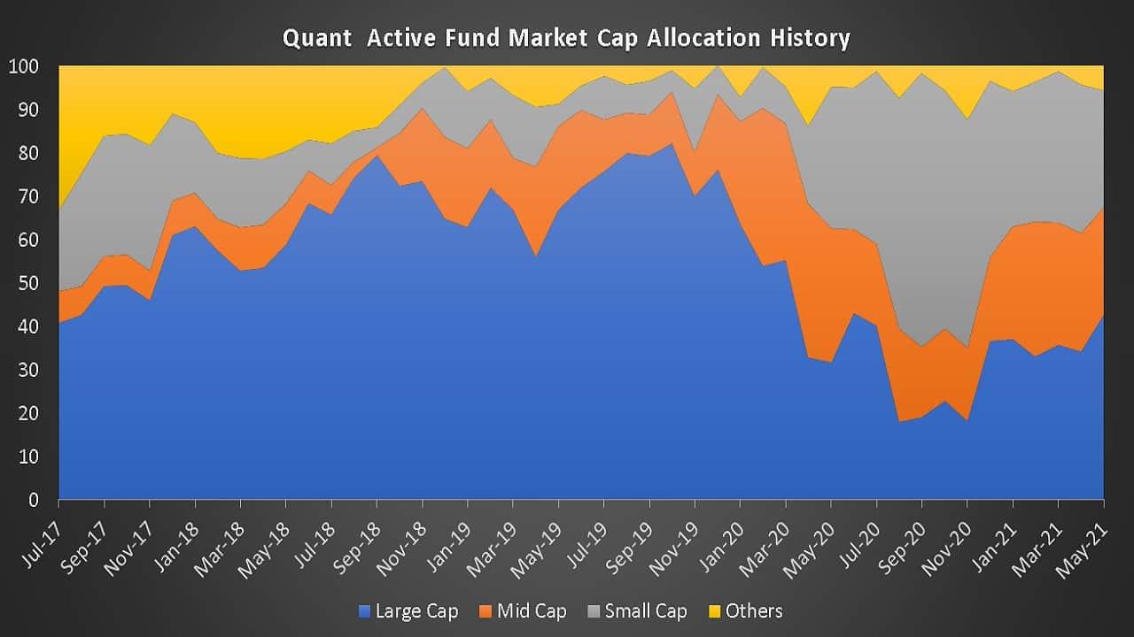 Quant Active Fund Market Cap Allocation History