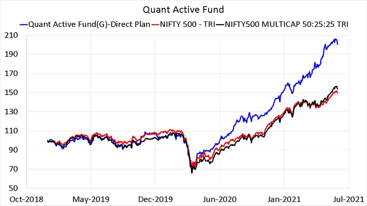 Quant Active Fund vs Nifty 500 TRI and Nifty 500 Multicap 50-25-25 TRI since Jan 2019