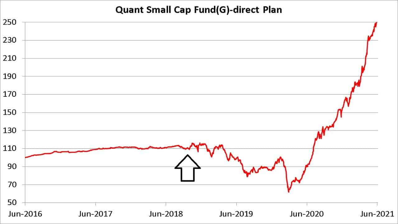 Quant Small Cap Fund NAV showing the change from debt fund to small cap fund