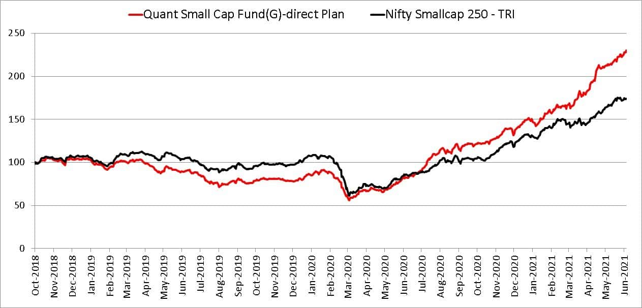 Quant Small Cap Fund Vs Nifty Smallcap since Oct 22 2018