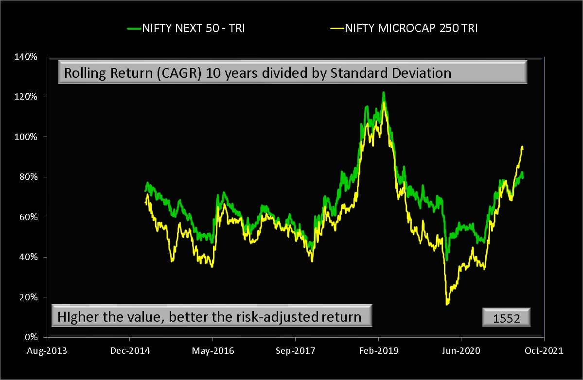 Rolling Return (CAGR) 10 years divided by Standard Deviation